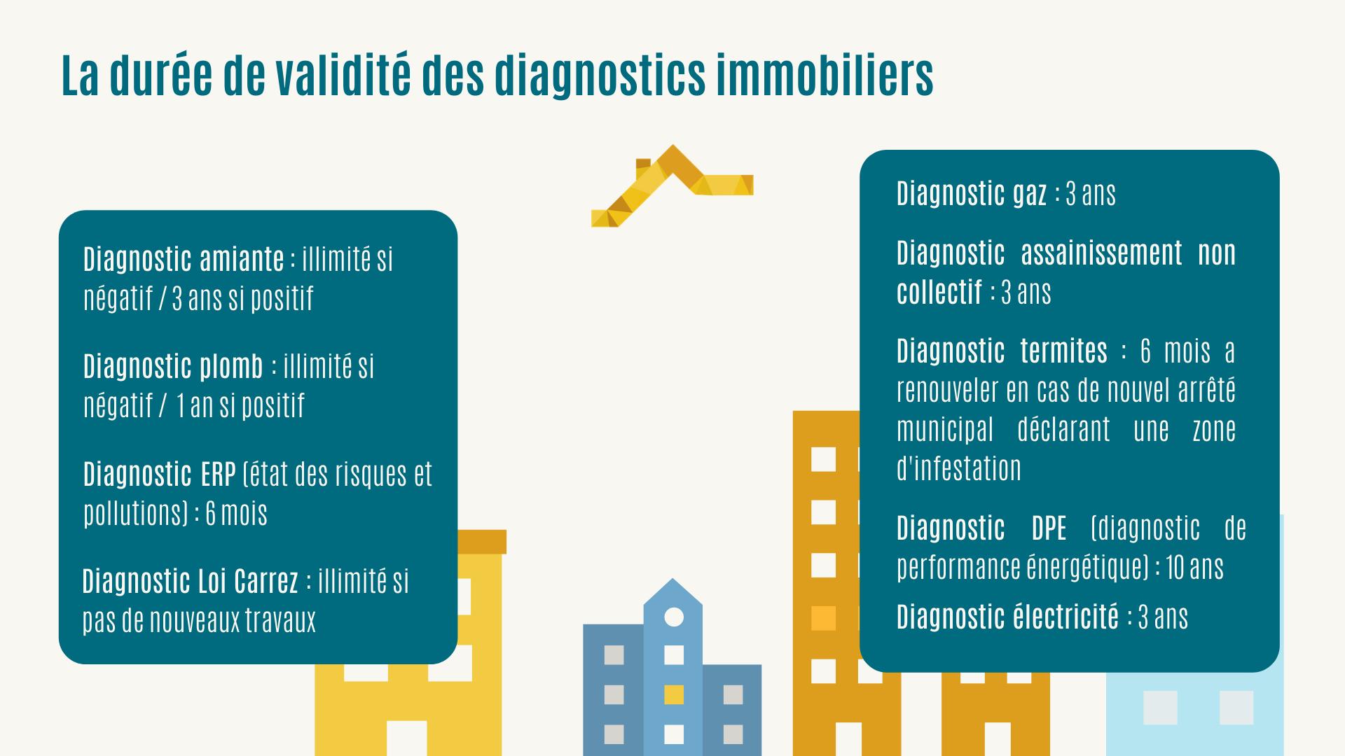 Infographie durée de validité diagnostics immobilier