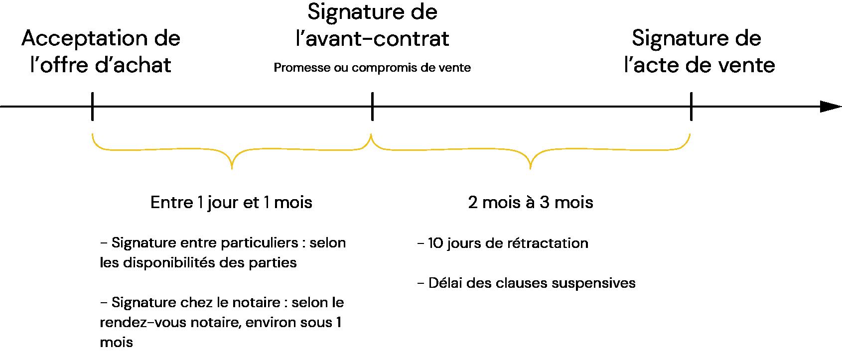 schéma des délais entre l'acceptation d'un offre et la signature de l'acte de vente